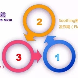 敏感性肌肤的三张脸